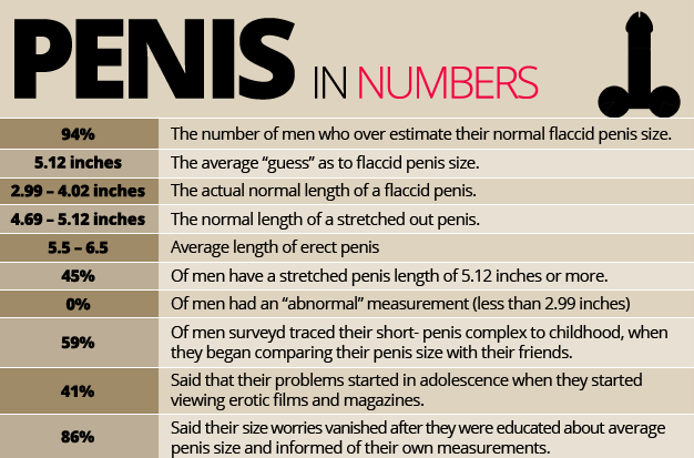 How big is a 5 inch penis